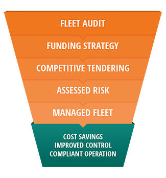 Fleet Audit, Funding Strategy, Competitive Tendering, Assessed Risk, Managed Fleet = Cost Saving, Improved Control, and Complaint Operation